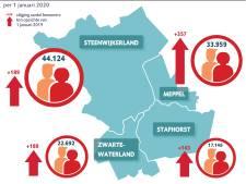 Hardste groei aantal inwoners in Meppel