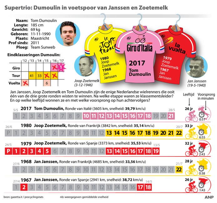 Tom Dumoulin treedt in het voetspoor van Jan Janssen en Joop Zoetemelk.
