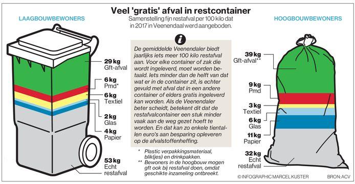 Een groot deel van het restafval van flatbewoners in Veenendaal bestaat uit groenafval.