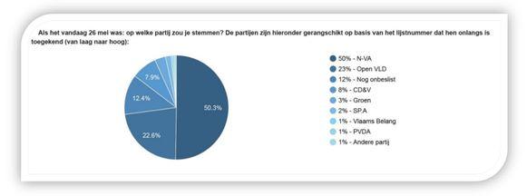 De resultaten van de peiling van Voka - Kamer van Koophandel Mechelen-Kempen