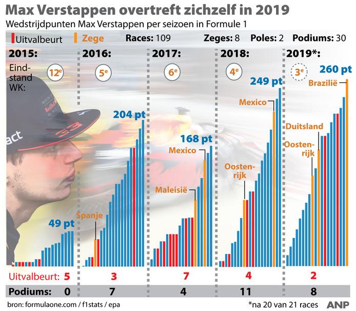 2019 is het beste jaar van Max Verstappen.