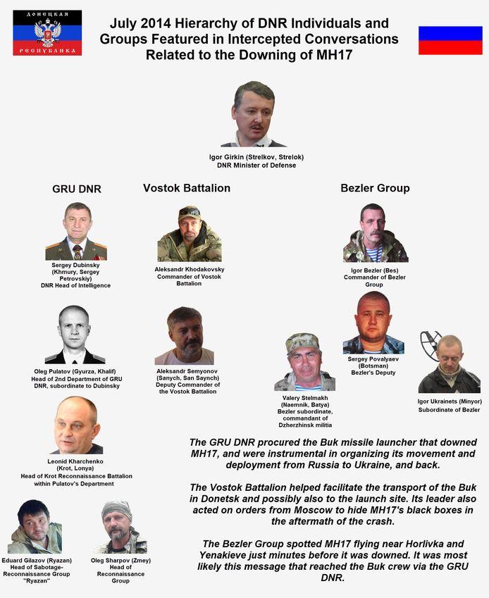 Deze mensen waren ten tijde van het neerhalen van MH17 actief voor de pro-Russische rebellen in Oekraïne en mogelijk op de hoogte van de aanwezigheid van de Buk.