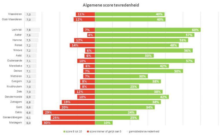 Deze grafiek toont de scores van de 19 bevraagde steden en gemeenten.