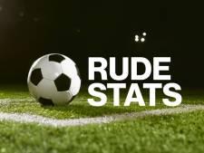 RCS uniek: twee missers in één wedstrijd