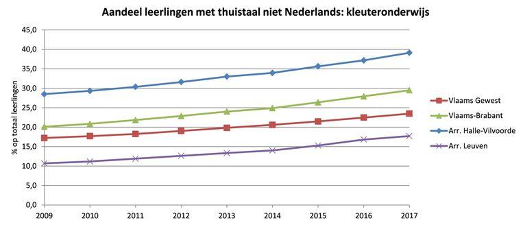 Een kwart van de Vlaams-Brabantse leerlingen spreekt thuis geen Nederlands blijkt uit cijfers van de provincie.