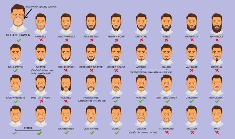 Infografiek over gezichtsbeharing en mondmaskergebruik.