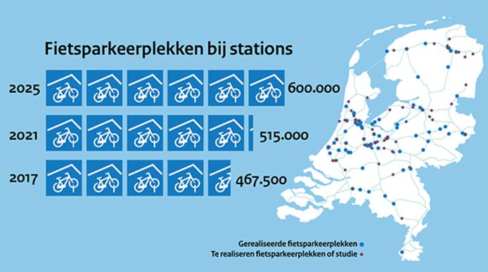 De cijfers achter het aantal fietsparkeerplekken bij de Nederlandse stations.