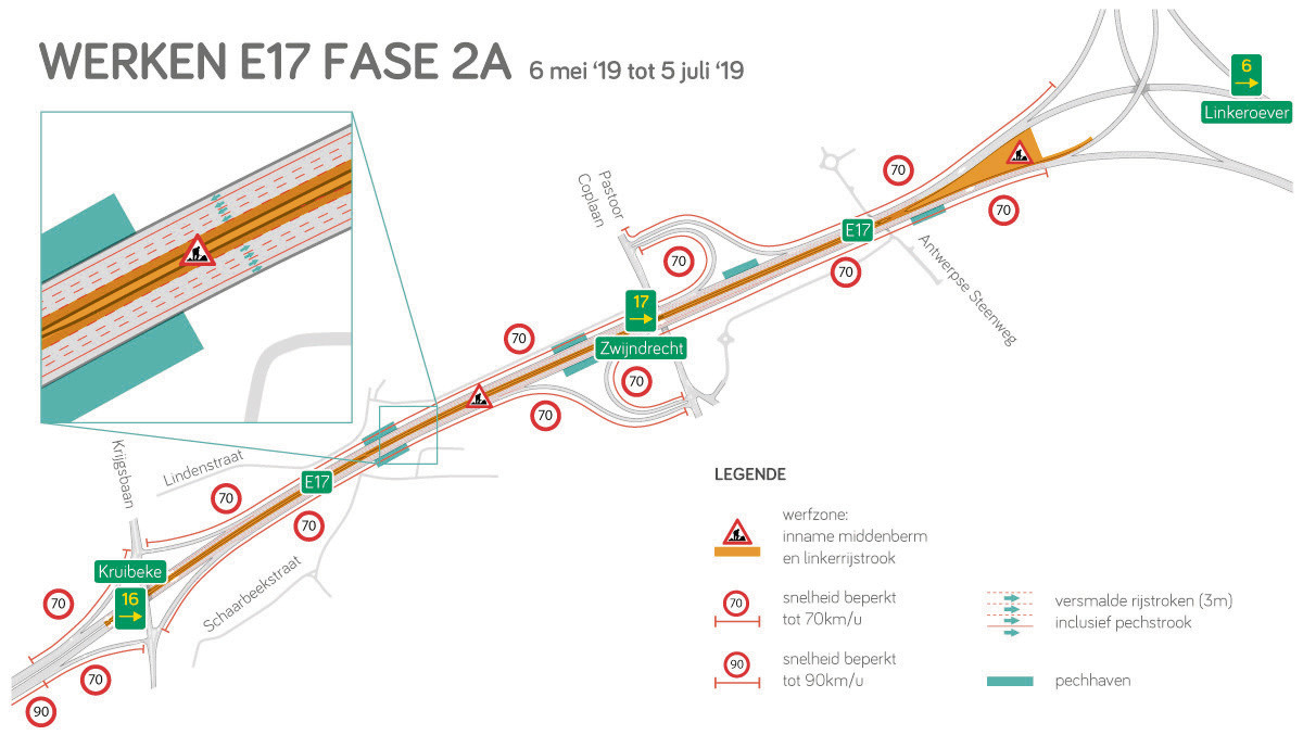 Op de E17 is er vanaf 6 mei een fasewissel waarbij er gewerkt zal worden in de middenberm.