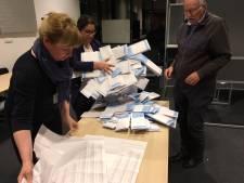 Stad steunt SP, kernen gaan voor VDG: socialisten winnen met 181 stemmen verschil in Oss