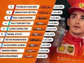 Alleen Ferrari's sneller dan Verstappen in laatste training