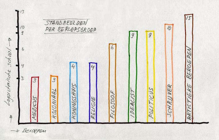 Diagram van standbeelden per beroepsgroep. Beeld Hans Aarsman