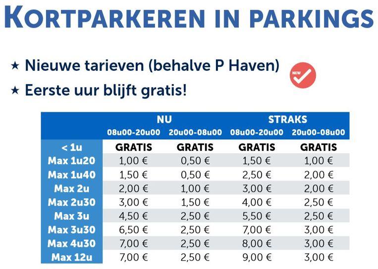 Kortparkeren in parkings achter slagboom: de huidige en nieuwe tarieven