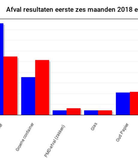 Minder restafval, meer gft en pmd-afval in Berkelland