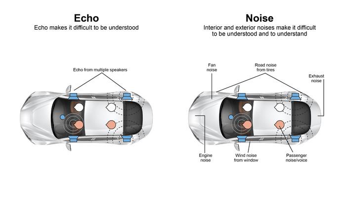 De nieuwe technologie onderdrukt storende geluiden en echo tijdens handsfree bellen.