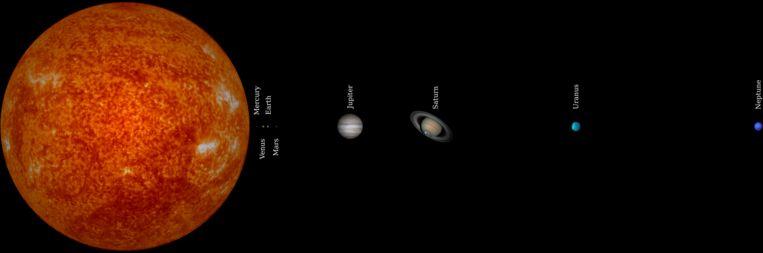 On zonnestelsel Beeld Wikicommons