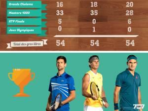 Nadal, Federer, Djokovic: la stat folle qui met les trois légendes à égalité