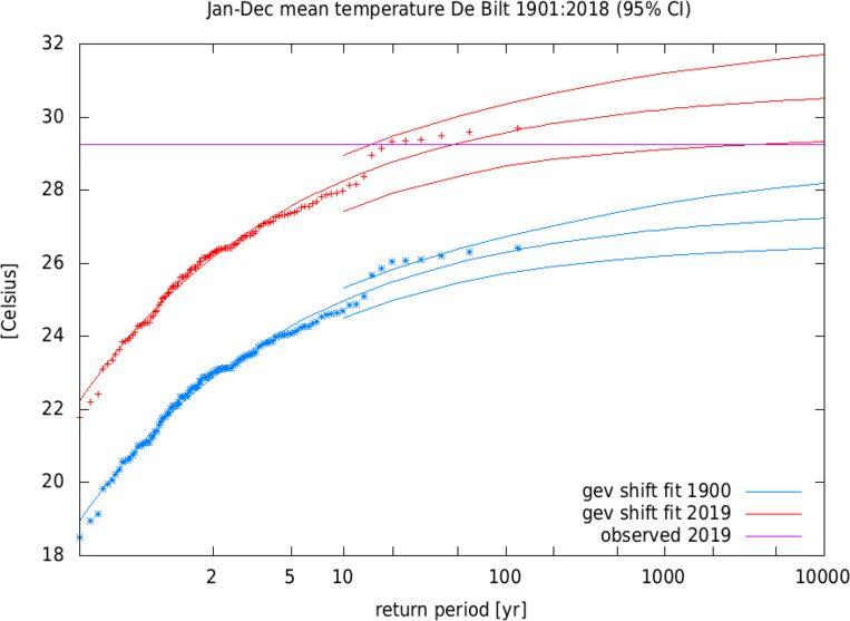 De heetste donderdag op de pijnbank. De paarse lijn geeft aan hoe warm het (naar alle waarschijnlijkheid) gemiddeld wordt: ruim 29 graden. Horizontaal de kans op een bepaalde temperatuur, uitgedrukt in jaren. De stippen staan voor de gemeten temperaturen op 25 juli in andere jaren. Daardoorheen valt een lijn te trekken, met eromheen de grenzen waarbinnen de waarnemingen zullen vallen (de toeter). Door de warmere temperatuur zijn nu temperaturen mogelijk die een eeuw geleden nog buiten het bereik van de waarnemingen vielen: de blauwe boog. Beeld KNMI, Climate Explorer