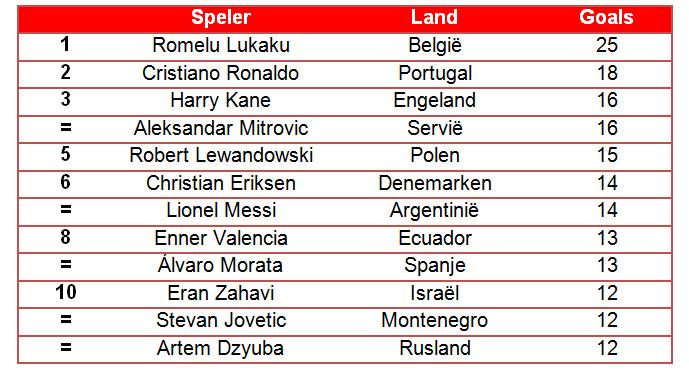 Spelers met de meeste doelpunten uit de laatste 21 interlands.*  *Betreft alleen spelers uit de UEFA- en CONMEBOL-landen. Voorwaarde is dat ze in het seizoen 2018/19 minimaal één interland hebben gespeeld, zodat alleen recente spelers mee zijn genomen.