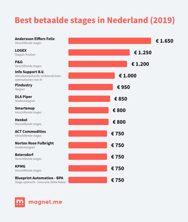 Beste betaalde stages in Nederland.
