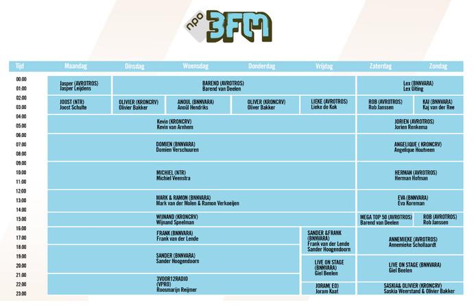 Programmering 3FM