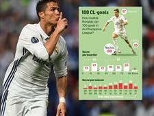 Zo maakte Ronaldo zijn 100 Champions League-goals