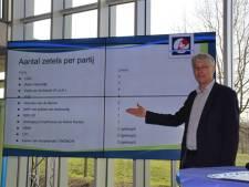 PvdA wint; CDA verliest bij waterschap Rijn en IJssel
