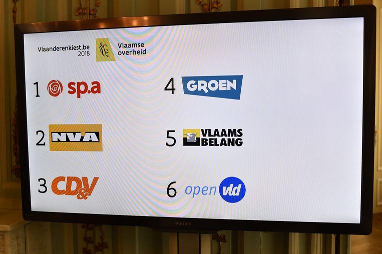 De lijstnummers die de partijen vanmiddag toebedeeld kregen.