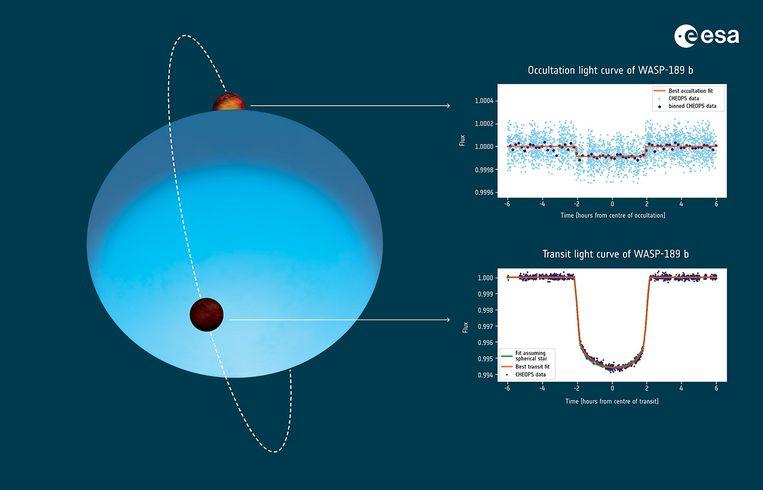 Astronomen ontdekten de extreme planeet door het dimmen van het licht wanneer de planeet voor zijn ster langs trekt. Dat 'dipje' in de helderheid van de ster zie je rechtsonderaan in deze afbeelding. Beeld ESA