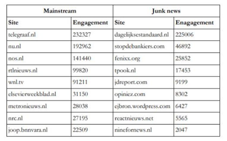 De top mainstream-sites en de top tien 'junknieuws-sites' gedurende de Europese verkiezingen, gemeten in 'engagement' (reacties, likes, enzovoorts, op de verschillende sociale media). Beeld Richard Rogers en Sabine Niederer: 'Politiek en Sociale Manipulatie' (2019)
