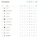 De tussenstand in de competitie van SV TOP 10.