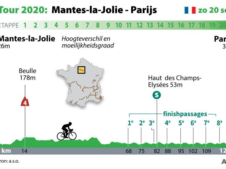 Slotrit in Parijs draait alleen nog om dagsucces: dit staat de renners vandaag te wachten