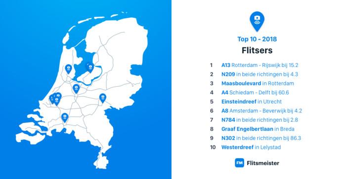 Flitsmeister publiceerde een overzicht met tien locaties waar in 2018 het meest is geflitst.