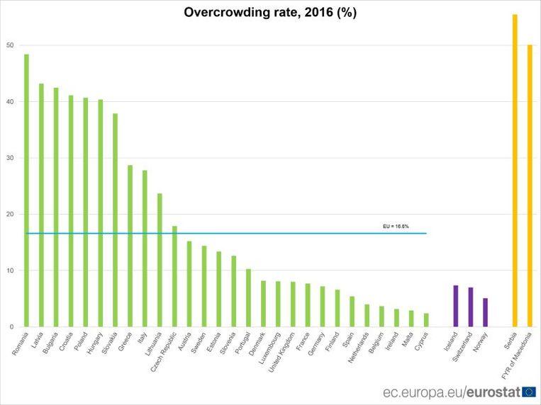 Qua grootte van de woningen behoort België tot de Europese top. Alleen in Ierland, Cyprus en Malta zijn de mensen nog ruimer gehuisvest.