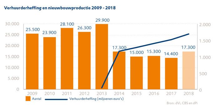 In deze grafiek is goed te zien dat het aantal nieuwe sociale huurhuizen de laatste jaren fors is afgenomen.