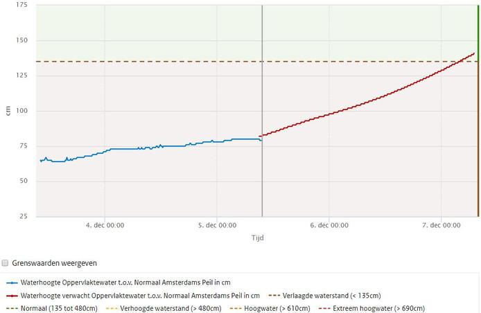 Actuele waterstand op woensdagochtend 5 december in de IJssel bij Deventer en de verwachte waterstand voor de komende twee dagen.