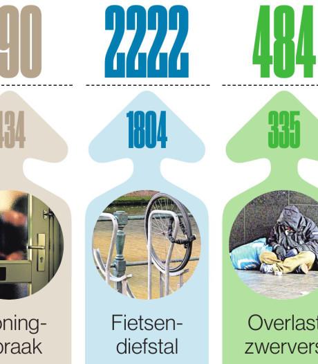 Meer straatroven, woninginbraken, fietsendiefstallen en autobranden in Nijmegen