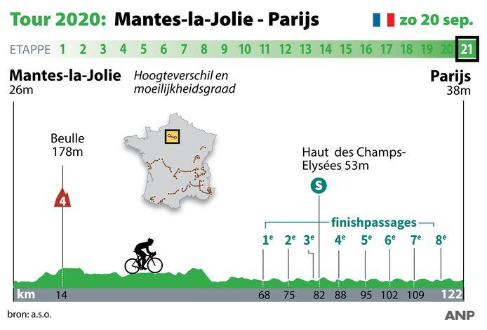 Tour WEB etappe 21, Mantes-la-Jolie - Parijs zondag 20 september. ANP INFOGRAPHICS
