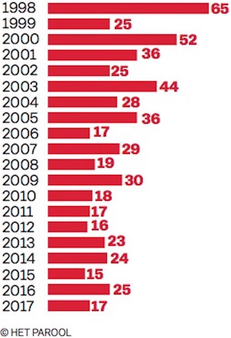 Aantal geweldsdoden Beeld Jorris Verboon