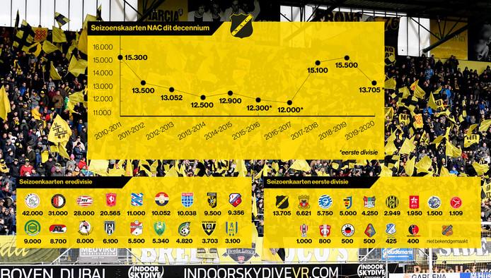 Aantal seizoenskaarten per club in het betaald voetbal.  Foto BSR/SOCCRATES Graphic Martine Beetz ontwerp en illustraties