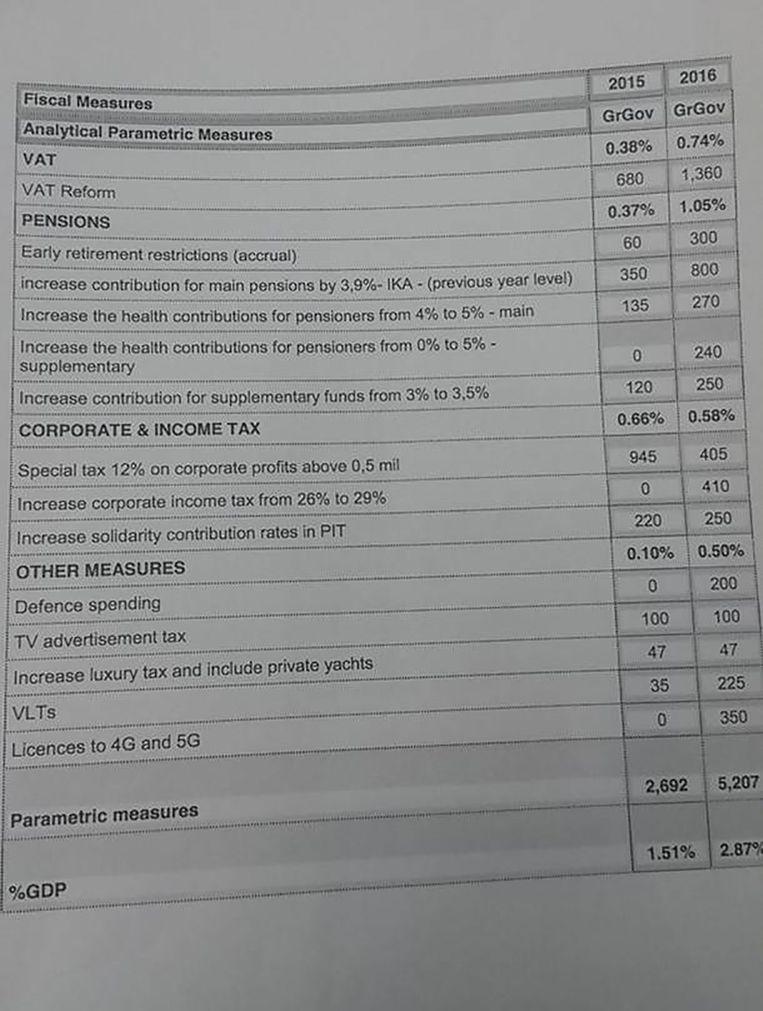 De tabel met de bezuinigingen die Griekenland voorstelt, waaronder een hogere belasting op consumptie en een korting op pensioenen.