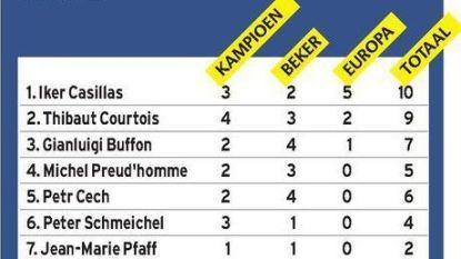 9 prijzen op z'n 26ste: enkel Casillas was straffer dan Courtois