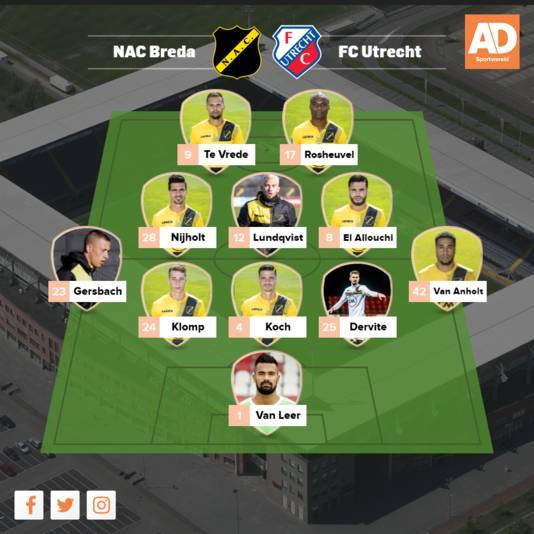 Verwachte opstelling NAC Breda