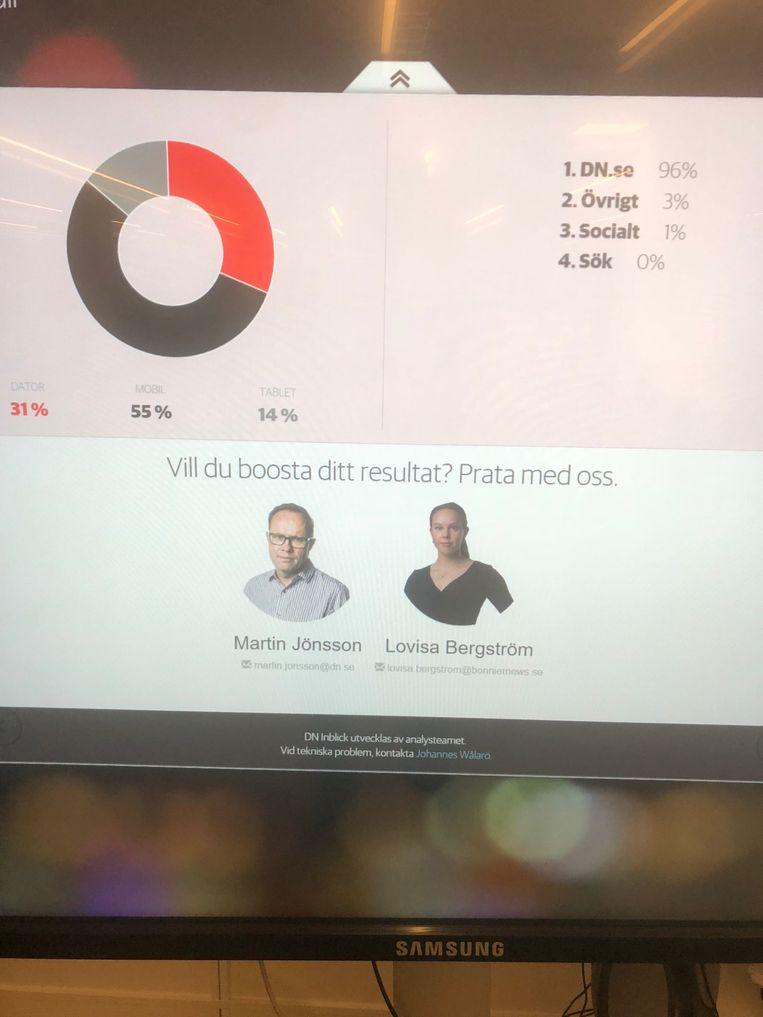 Chef redactionele ontwikkeling van de Zweedse krant Dagens Nyheter biedt hulp aan onderaan het touchscreen met de resultaten van individuele redacteuren Beeld Philippe Remarque