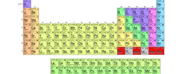 De tabel van Mendelejev.