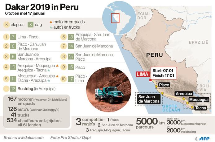 Routekaart Dakar Rally 2019 Peru