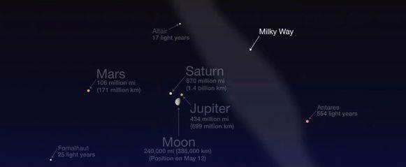 Op deze illustratie toont NASA wat de hele maand mei zichtbaar is in het zuiden, één uur voor zonsopgang.