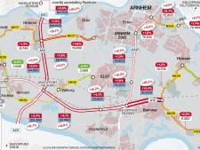A50 uitzonderlijk snelle groeier in Betuws wegennet, provinciale wegen juist veelal minder druk