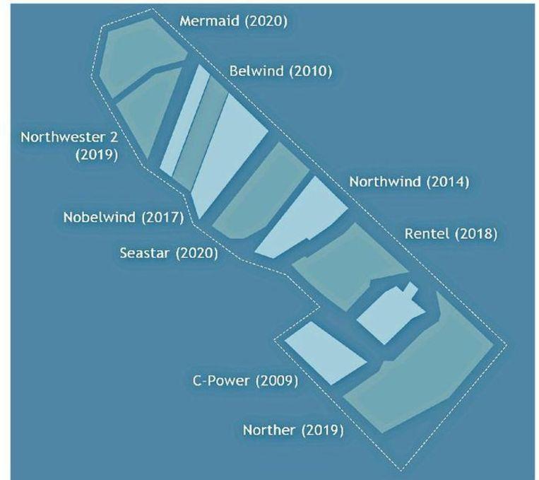 Tegen 2020 liggen er voor de kust negen windmolenparken.