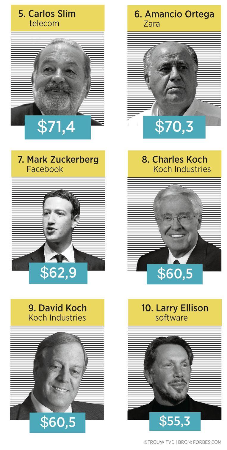 De rijkste mensen op aarde, plaats 5 tot en met 10. Facebookoprichter Mark Zuckerberg staat op de zevende plaats. Beeld Trouw Thijs van Dalen - Bron: forbes.com