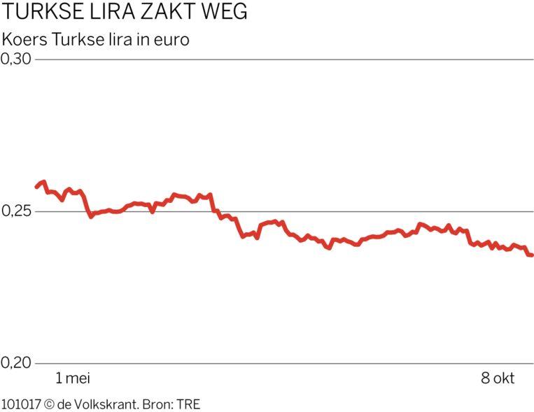 Turkse Lira zakt weg Beeld